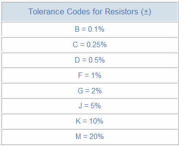 Tolerance_Codes_for_Resistors.png