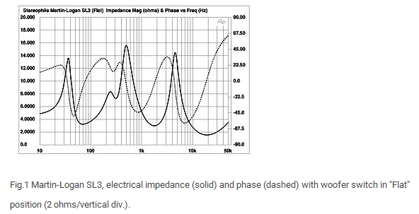 Martin-Logan SL3_electrical impedance.jpg